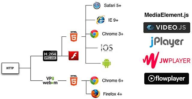 Choosing an Online Video Player