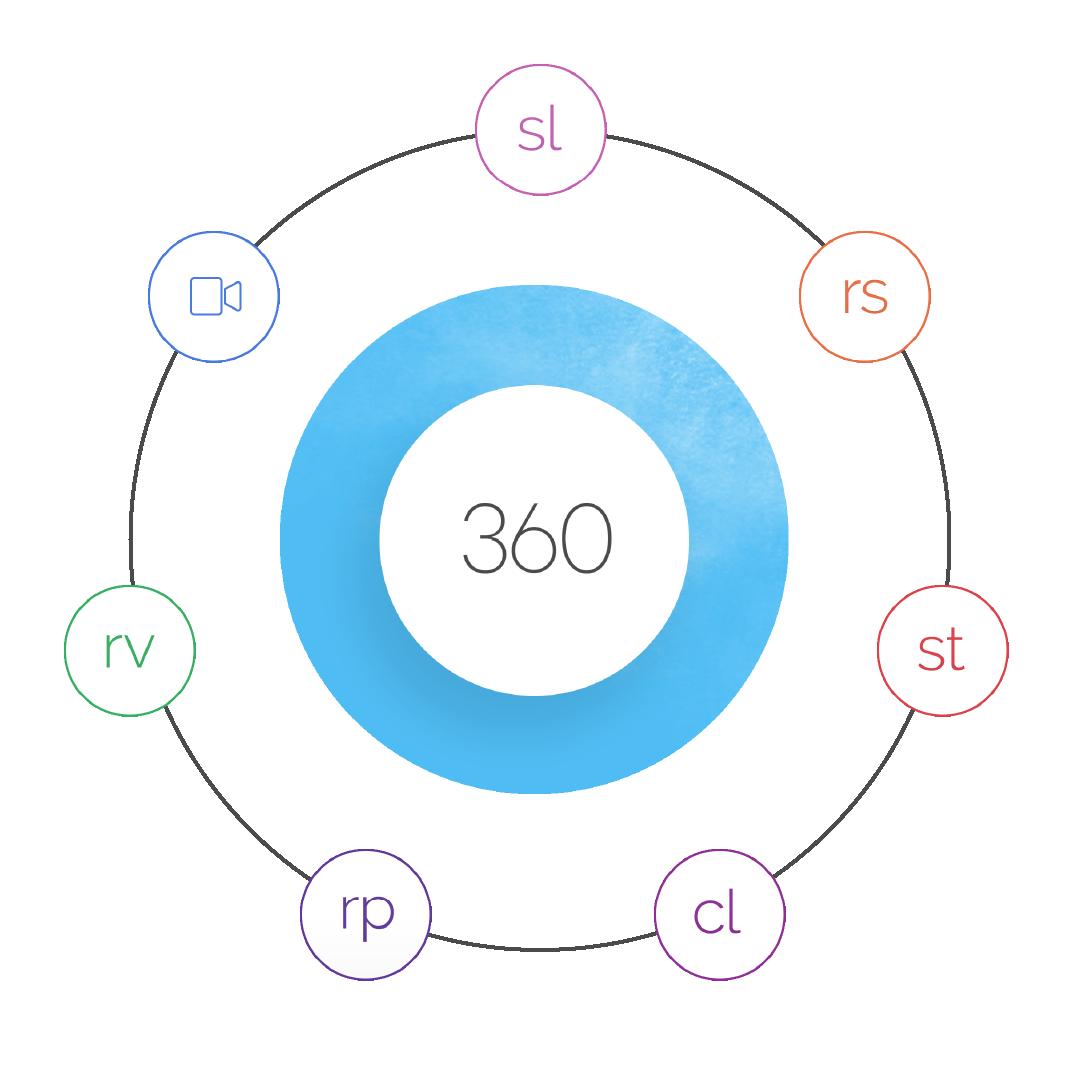 Die Articulate 360 Suite auf einen Blick.